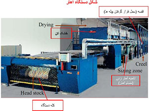 Interesting and informative articles about the starched cotton -Mr Zavari Part I
