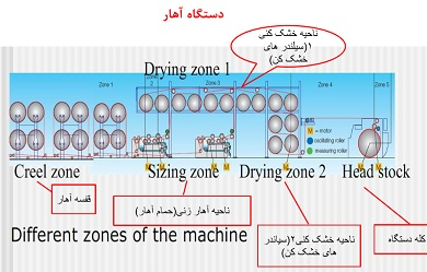 مطالب جالب و آموزنده در مورد آهار نخ مهندس زاوری ( بخش سوم )
