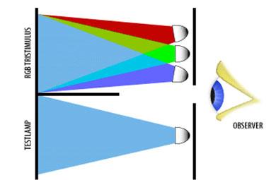اصول فیزیک رنگ در نساجی
