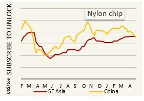 Nylon chips price weakens amid polyester substitution