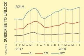 ثبات و روند رو به بالا قیمت های مواد اولیه نایلون در نیمه دوم اگوست 2018