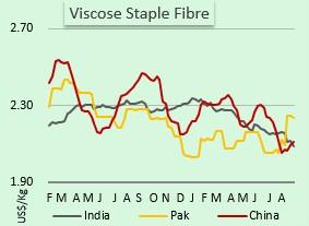 قیمت الیاف ویسکوز در بازار آسیا
