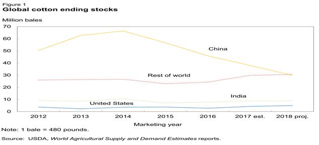 کاهش سهام پنبه چین و افزایش صادرات پنبه هند