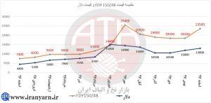 مقایسه نوسانات نرخ ارز با نخ fdy دنیر 150/48 در سال 97