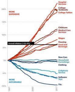 تغییرات قیمت کالاها در آمریکا