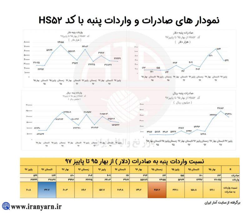 نمودارهای صادرات و واردات پنبه با کد HS52