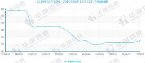 روند بازار در چین