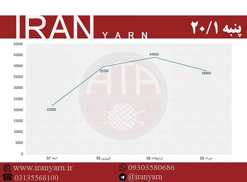 نمودار نوسان قیمت پنبه 20/1 در 4 ماه گذشته
