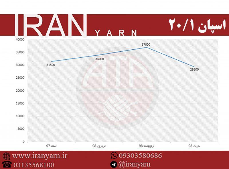 نمودار نوسان قیمت اسپان ۳۰/۱ در ۴ ماه گذشته