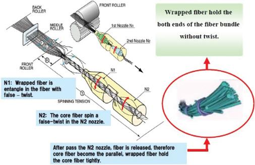 بررسی نخهای تولید شده در سیستمهای رینگ، ورتکس و اپناند