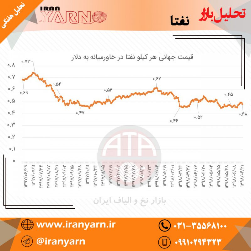 تحلیل بازار-نفتا