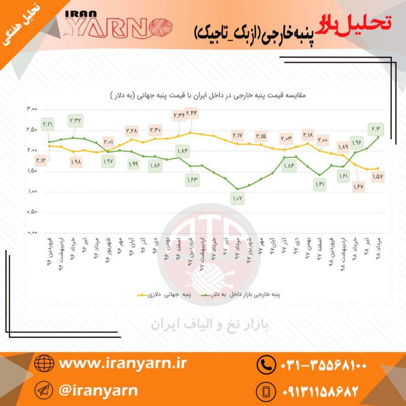 بازار نخ و الیاف ایران