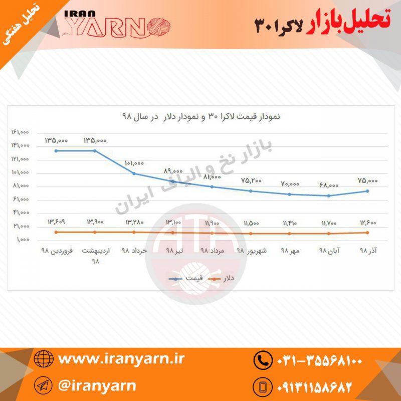 تحلیل بازار-نخ لاکرا