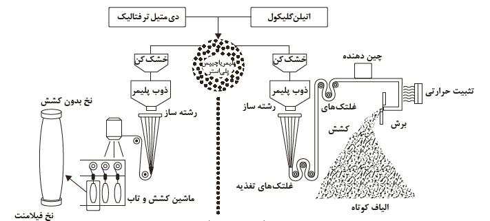 الیاف پلیاستر چگونه تولید میشود؟
